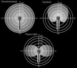 b2diagram